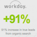 91 percent increase in leads from search for workday by krixis consulting