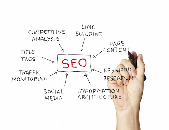 digital marketing strategies that make-up SEO