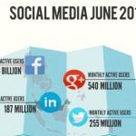 social media platforms - for machine shop marketing