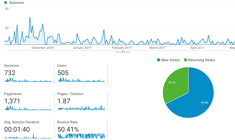 Data From Google Analytics By KriXis Consulting | O&S Machine Company